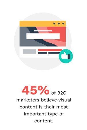 b2c visual content